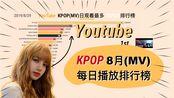 【数据可视化】8月KPOP油管YouTube(MV)日观看谁最多?YouTube(MV)日观看最多TOP20排行榜(2019/8/1-2019/8/29)