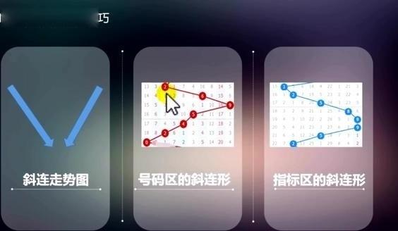 重庆时时彩斜连走势图精心分析 视频奉献