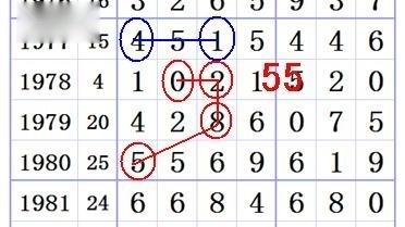 湛江王码师分1999期规律,铁码直出,彩票哥
