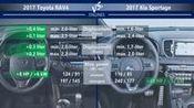 丰田RAV4荣放 VS 起亚狮跑技术性详细对比