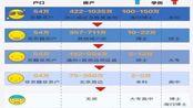 中国式相亲鄙视链:中国式相亲价目表,看看自己属于哪一层
