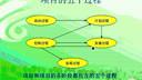 项目管理02-教学视频-浙江大学-要密码到www.Daboshi.com