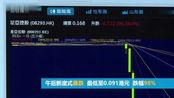 港股星亚控股午后暴跌98%,曾遭香港证监会警告大跌风险