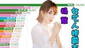 2019暑期女艺人百度指数排行TOP30【数据可视化】【杨紫】
