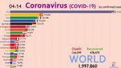 [Wawamustats]世界COVID-19疫情累积确诊病例数TOP20国家排行演化历史(2020.3.15~2020.4.15)