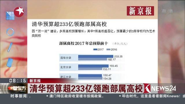 新京报:清华预算超233亿领跑部属高校
