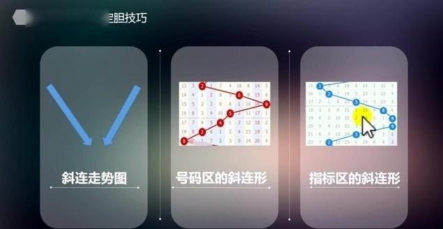 重庆时时彩斜连走势图分析和稳赚技巧