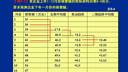财务管理62-视频教程-西安交大-要密码请到www.Daboshi.com