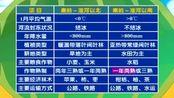 名师点津初中地理八年级 第二讲 中国地理二(二)秦岭淮河线南北两侧的地理差异